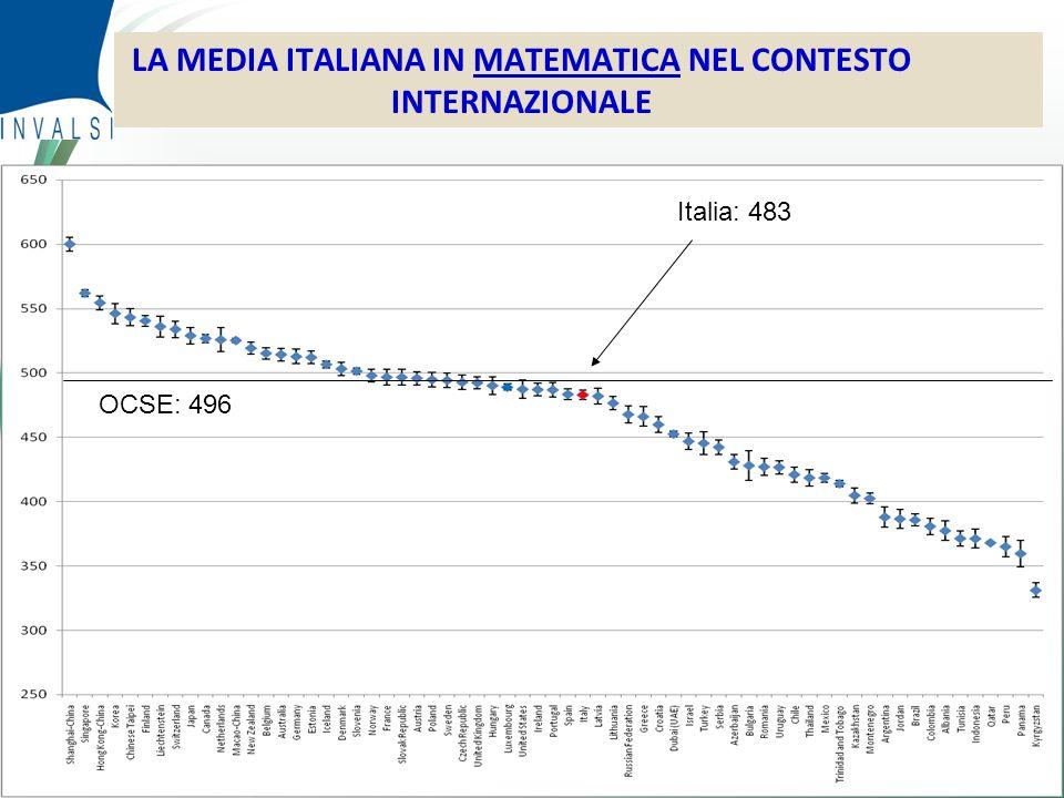 © Censis 2010 LA MEDIA ITALIANA IN MATEMATICA NEL CONTESTO INTERNAZIONALE Italia: 483 OCSE: 496