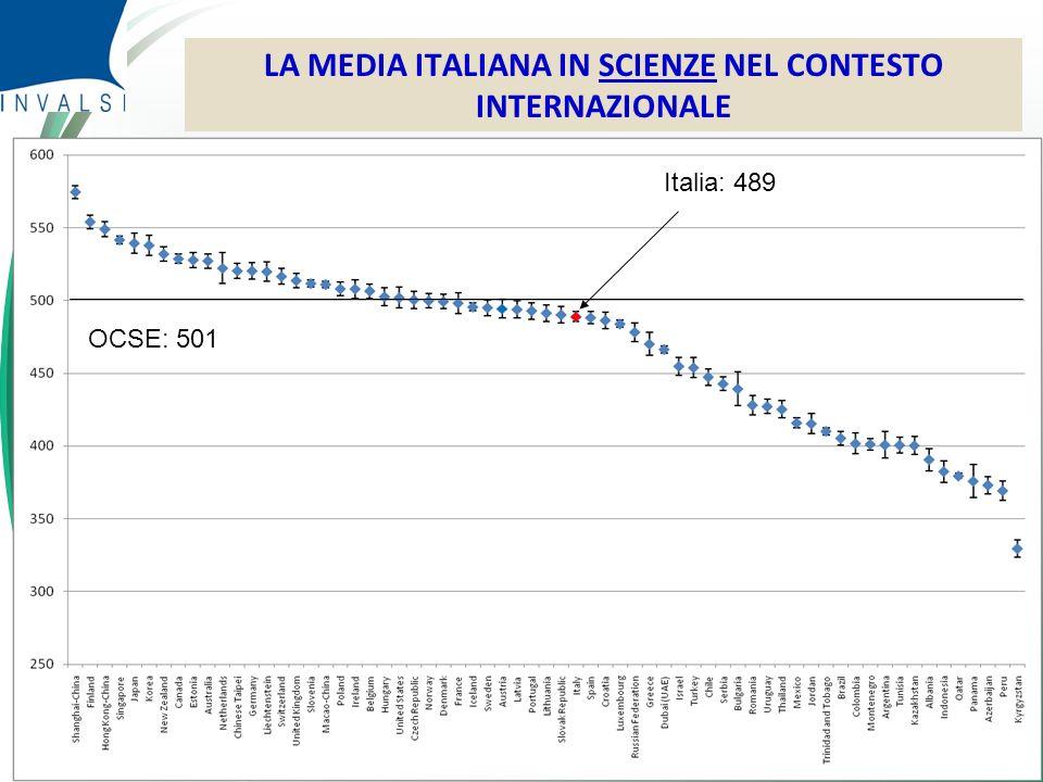 © Censis 2010 LA MEDIA ITALIANA IN SCIENZE NEL CONTESTO INTERNAZIONALE Italia: 489 OCSE: 501