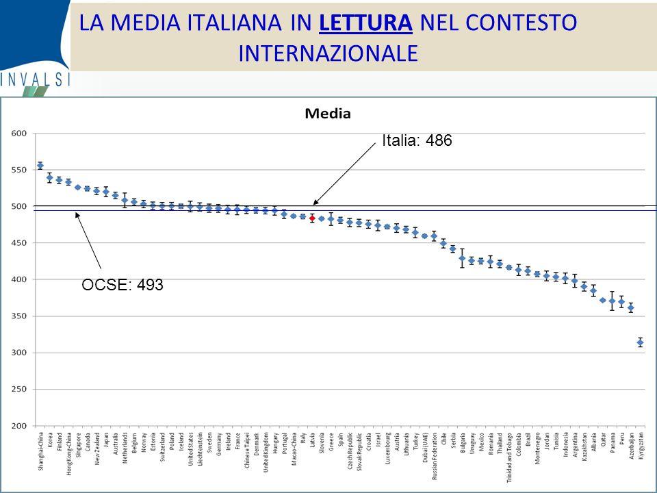 © Censis 2010 LA MEDIA ITALIANA IN LETTURA NEL CONTESTO INTERNAZIONALE OCSE: 493 Italia: 486
