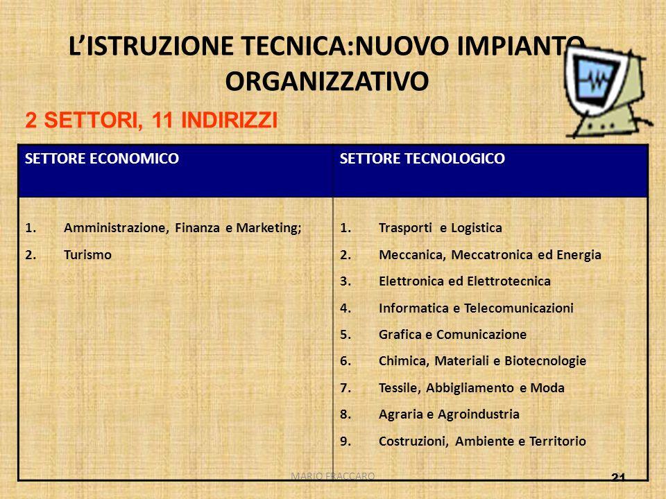 MARIO FRACCARO21 LISTRUZIONE TECNICA:NUOVO IMPIANTO ORGANIZZATIVO SETTORE ECONOMICOSETTORE TECNOLOGICO 1.Amministrazione, Finanza e Marketing; 2.Turis