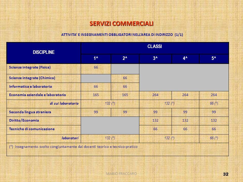 MARIO FRACCARO32 SERVIZI COMMERCIALI SERVIZI COMMERCIALI ATTIVITA E INSEGNAMENTI OBBLIGATORI NELLAREA DI INDIRIZZO (1/1) DISCIPLINE CLASSI 1^2^3^4^5^