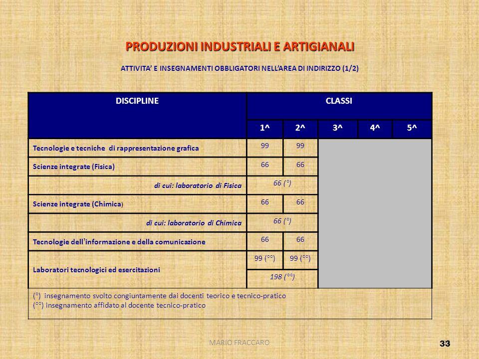 MARIO FRACCARO33 PRODUZIONI INDUSTRIALI E ARTIGIANALI PRODUZIONI INDUSTRIALI E ARTIGIANALI ATTIVITA E INSEGNAMENTI OBBLIGATORI NELLAREA DI INDIRIZZO (