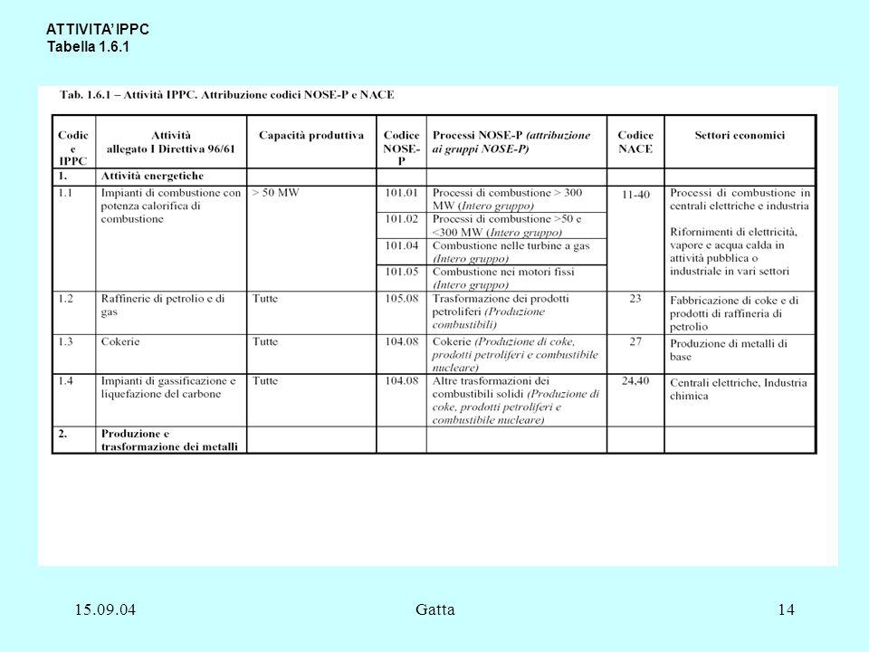 15.09.04Gatta14 ATTIVITA IPPC Tabella 1.6.1