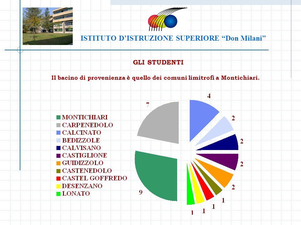 GLI STUDENTI Il bacino di provenienza è quello dei comuni limitrofi a Montichiari. ISTITUTO DISTRUZIONE SUPERIORE Don Milani