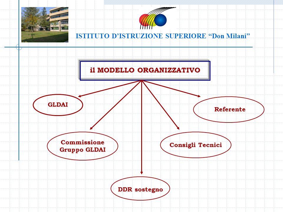 il MODELLO ORGANIZZATIVO GLDAI Consigli Tecnici Commissione Gruppo GLDAI DDR sostegno Referente ISTITUTO DISTRUZIONE SUPERIORE Don Milani