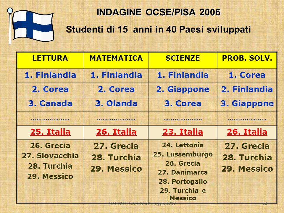 MARIO FRACCARO 27 maggio 201012 INDAGINE OCSE/PISA 2006 Studenti di 15 anni in 40 Paesi sviluppati LETTURAMATEMATICASCIENZEPROB. SOLV. 1. Finlandia 1.