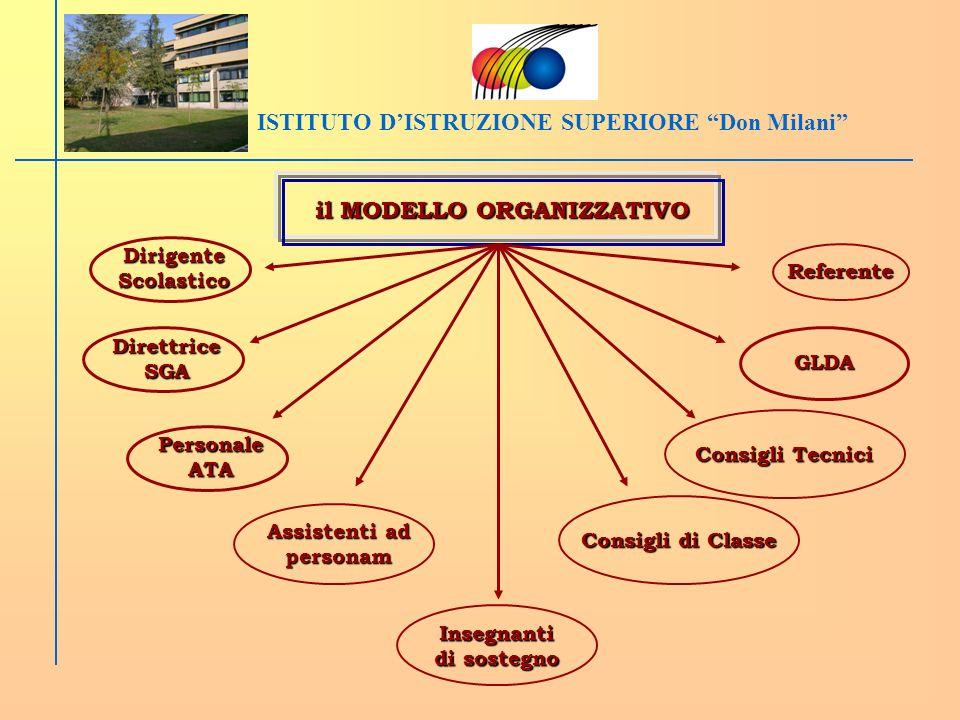 ISTITUTO DISTRUZIONE SUPERIORE Don Milani il MODELLO ORGANIZZATIVO Referente GLDA Consigli Tecnici Assistenti ad personam Insegnanti di sostegno Dirig