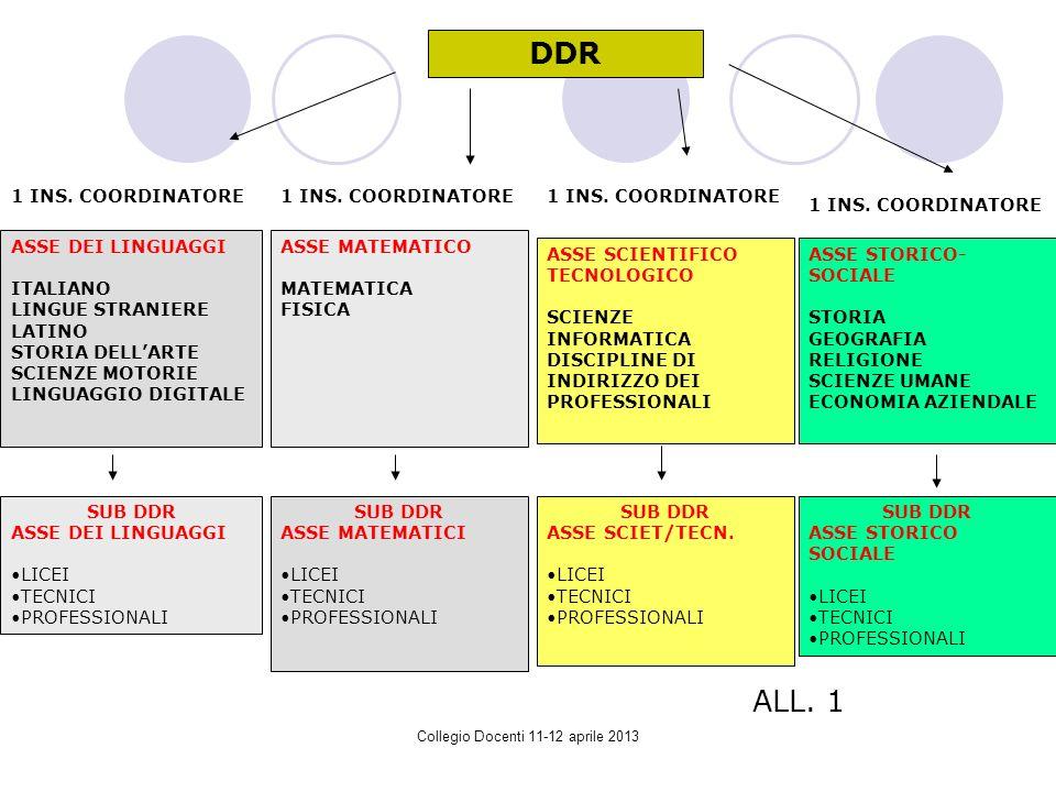 Collegio Docenti 11-12 aprile 2013 DDR 1 INS.