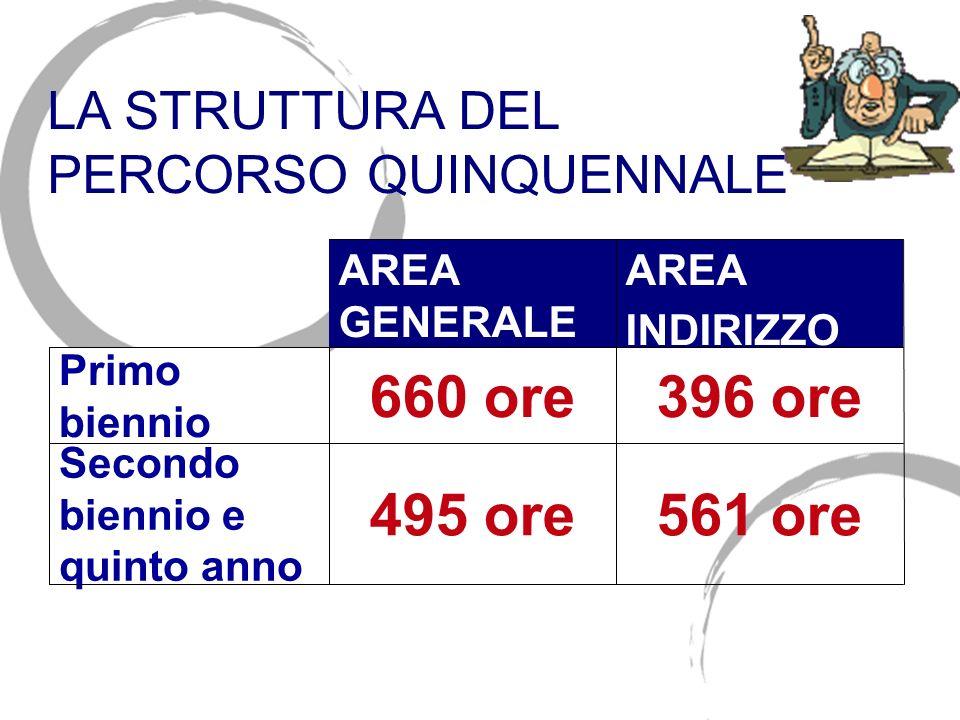 AREA GENERALE AREA INDIRIZZO Primo biennio 660 ore396 ore Secondo biennio e quinto anno 495 ore561 ore LA STRUTTURA DEL PERCORSO QUINQUENNALE