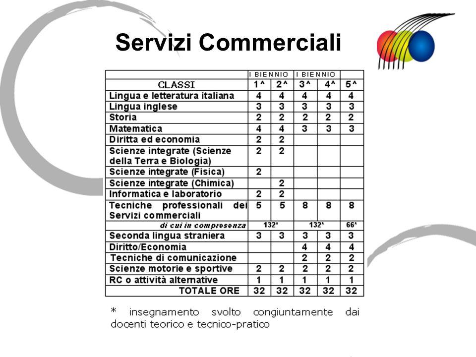 Servizi Commerciali