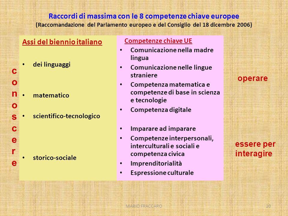 MARIO FRACCARO20 Raccordi di massima con le 8 competenze chiave europee (Raccomandazione del Parlamento europeo e del Consiglio del 18 dicembre 2006)