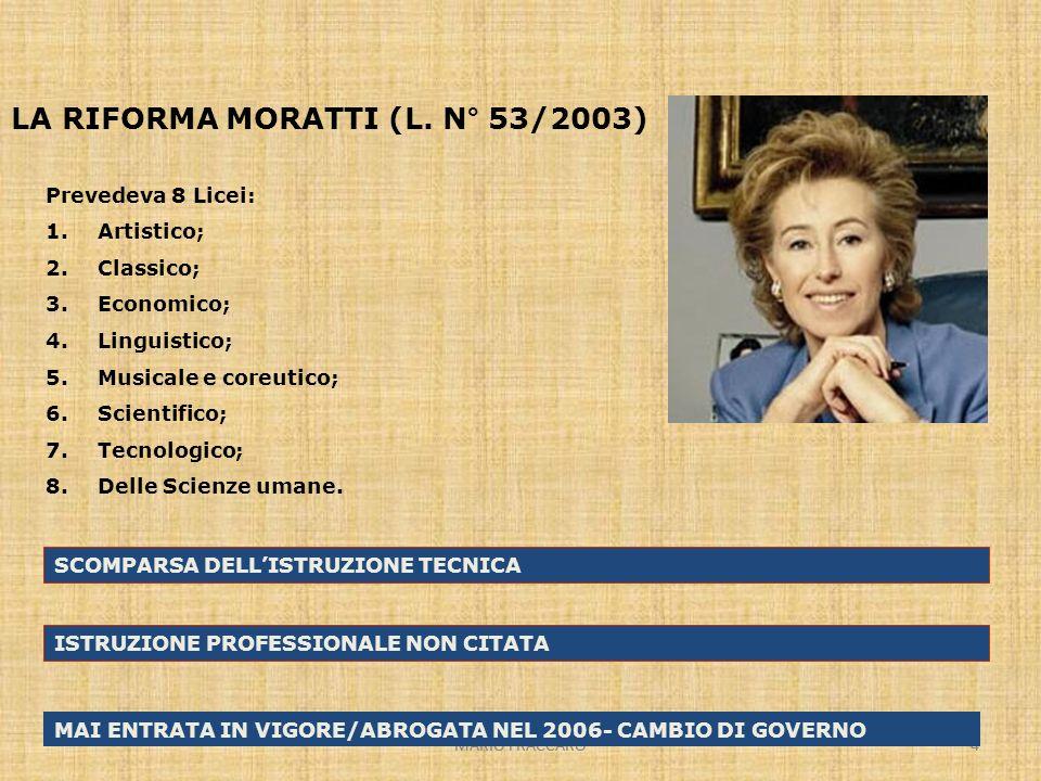 MARIO FRACCARO4 4 LA RIFORMA MORATTI (L. N° 53/2003) Prevedeva 8 Licei: 1.Artistico; 2.Classico; 3.Economico; 4.Linguistico; 5.Musicale e coreutico; 6