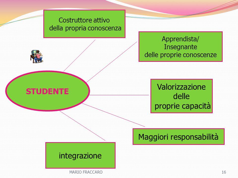 STUDENTE Costruttore attivo della propria conoscenza Apprendista/ Insegnante delle proprie conoscenze integrazione Valorizzazione delle proprie capaci