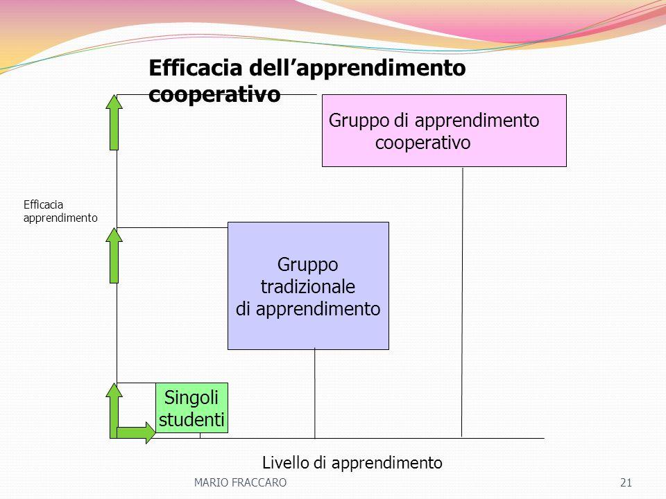 Efficacia dellapprendimento cooperativo Singoli studenti Gruppo tradizionale di apprendimento Gruppo di apprendimento cooperativo Efficacia apprendime