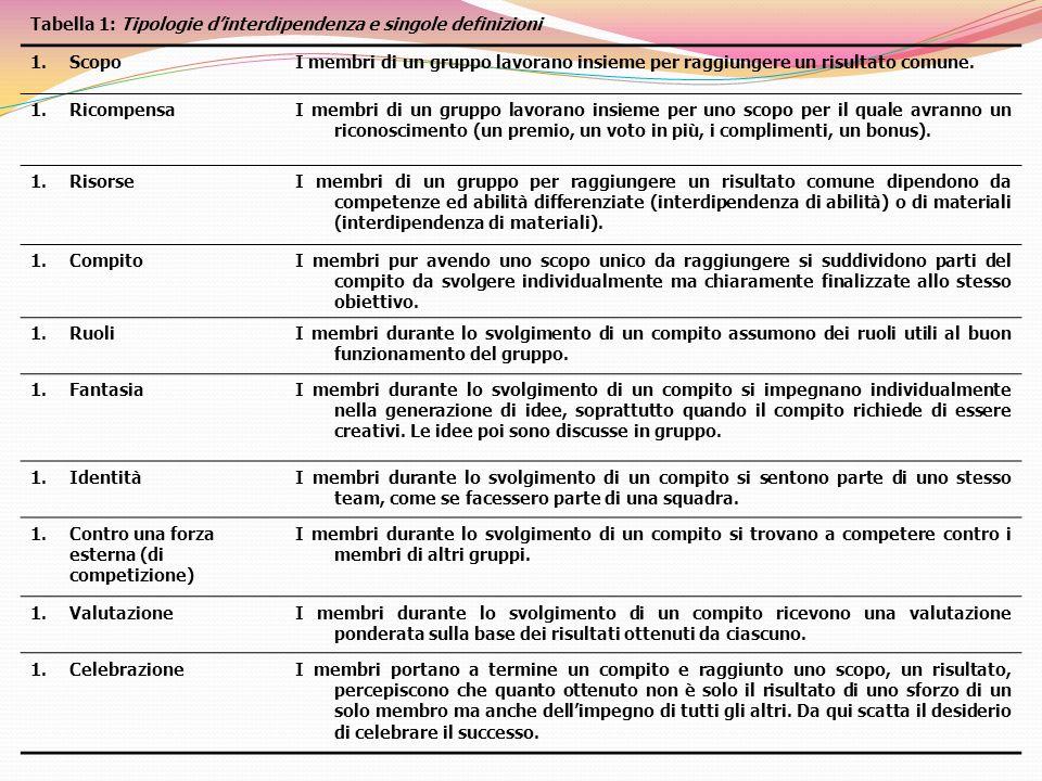 Tabella 1: Tipologie dinterdipendenza e singole definizioni 1.ScopoI membri di un gruppo lavorano insieme per raggiungere un risultato comune. 1.Ricom