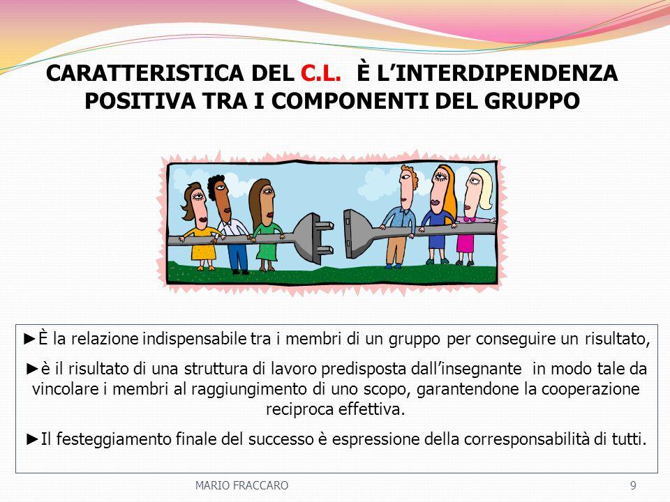 CARATTERISTICA DEL C.L. È LINTERDIPENDENZA POSITIVA TRA I COMPONENTI DEL GRUPPO È la relazione indispensabile tra i membri di un gruppo per conseguire