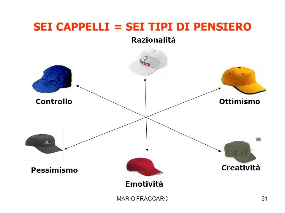 MARIO FRACCARO31 SEI CAPPELLI = SEI TIPI DI PENSIERO Razionalità Emotività Controllo Pessimismo Ottimismo Creatività