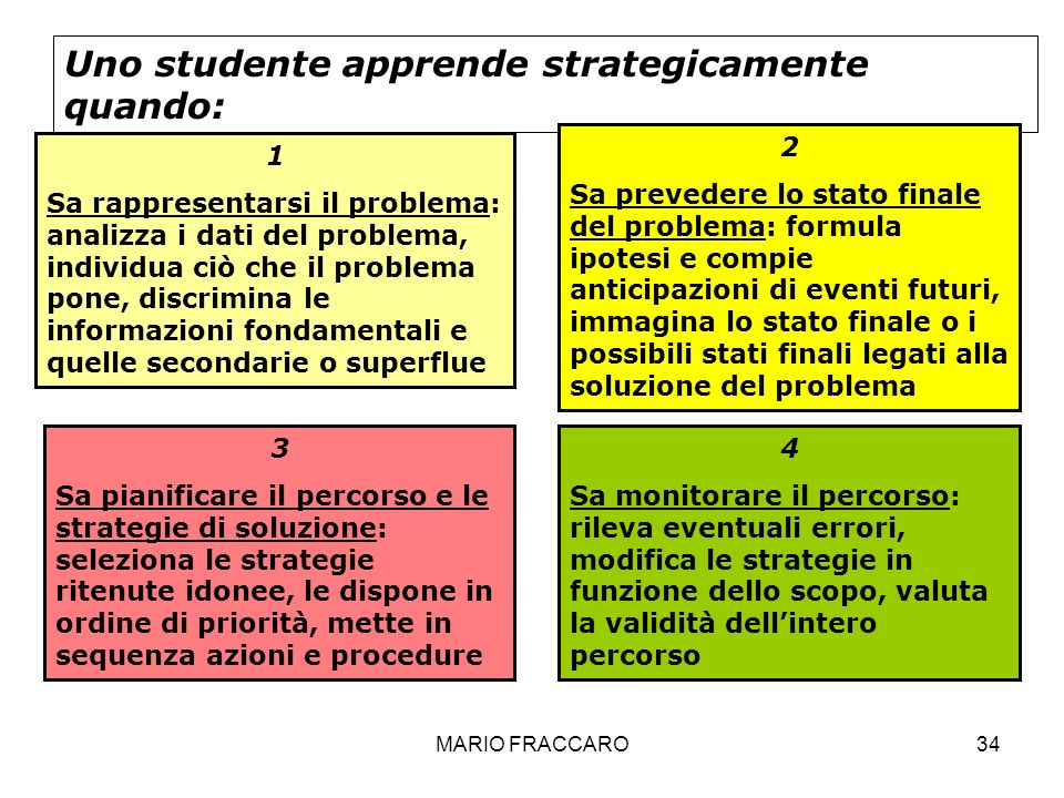 MARIO FRACCARO34 Uno studente apprende strategicamente quando: 1 Sa rappresentarsi il problema: analizza i dati del problema, individua ciò che il pro