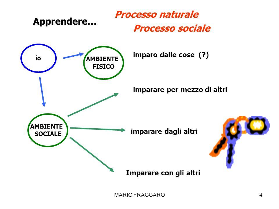 MARIO FRACCARO4 Apprendere… io AMBIENTE FISICO AMBIENTE SOCIALE imparo dalle cose (?) imparare per mezzo di altri imparare dagli altri Processo natura