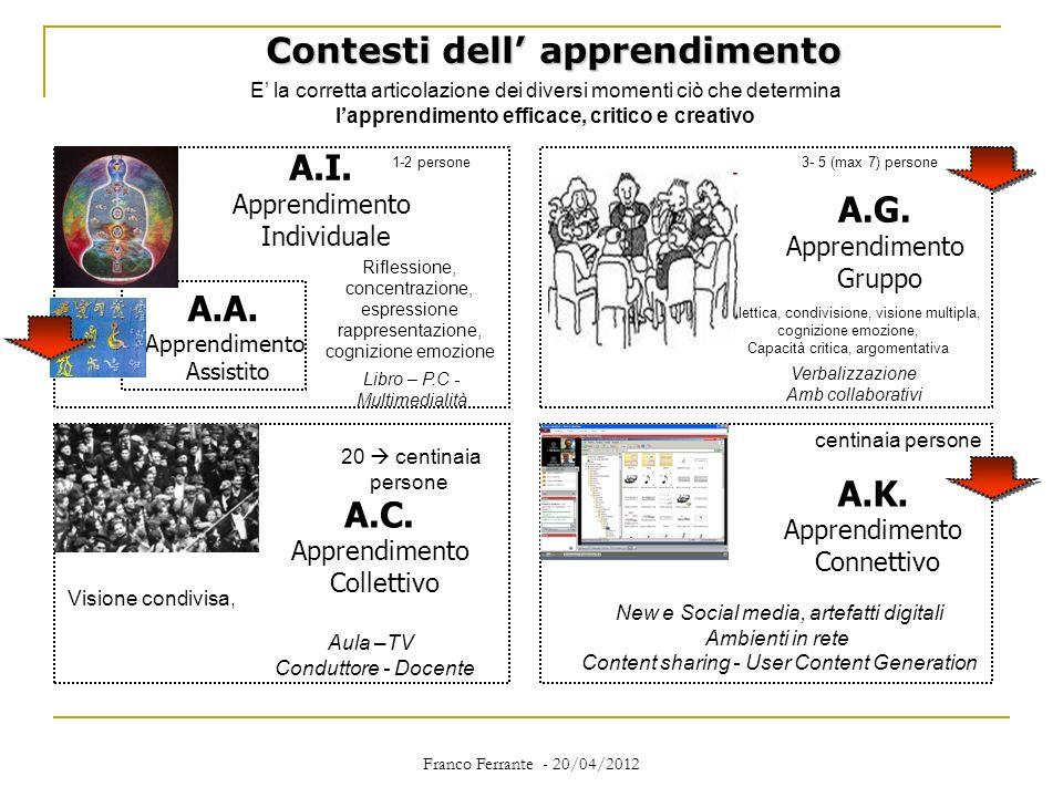 Franco Ferrante - 20/04/2012 Contesti dell apprendimento A.I. Apprendimento Individuale A.G. Apprendimento Gruppo A.C. Apprendimento Collettivo A.K. A