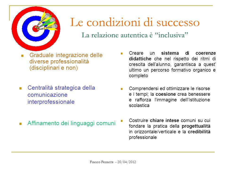 Franco Ferrante - 20/04/2012 Le condizioni di successo La relazione autentica è inclusiva Graduale integrazione delle diverse professionalità (discipl