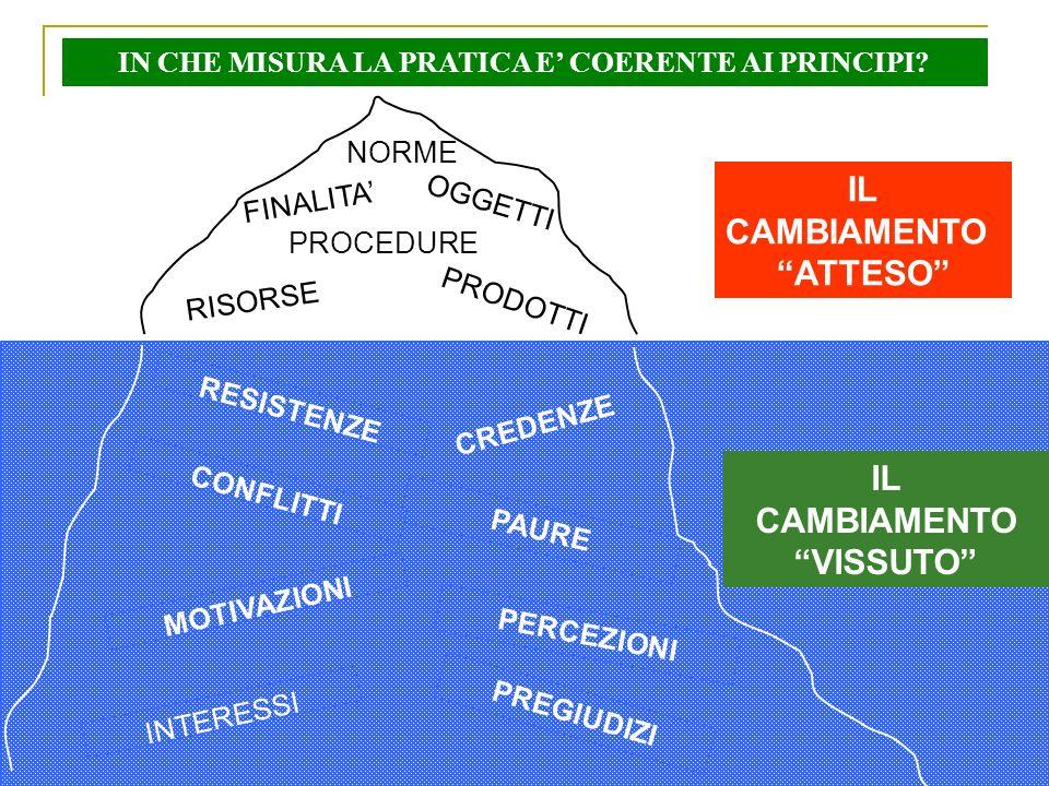 Franco Ferrante - 20/04/2012 OGGETTI RISORSE NORME FINALITA PROCEDURE RESISTENZE CONFLITTI MOTIVAZIONI INTERESSI CREDENZE PRODOTTI PREGIUDIZI PAURE PE