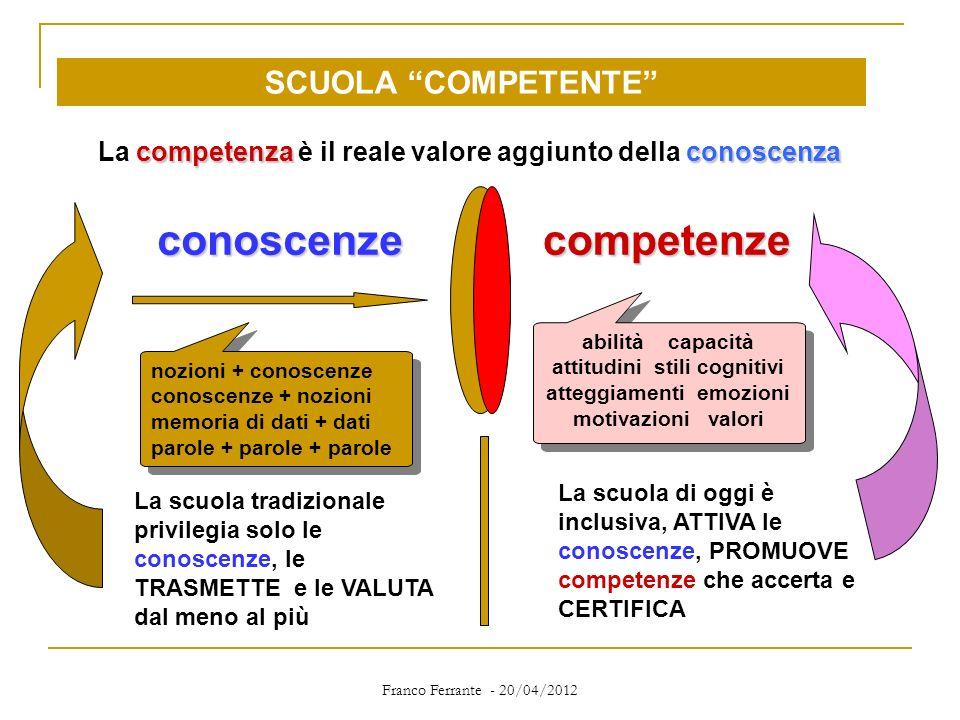 Franco Ferrante - 20/04/2012 conoscenzecompetenze La scuola tradizionale privilegia solo le conoscenze, le TRASMETTE e le VALUTA dal meno al più La sc
