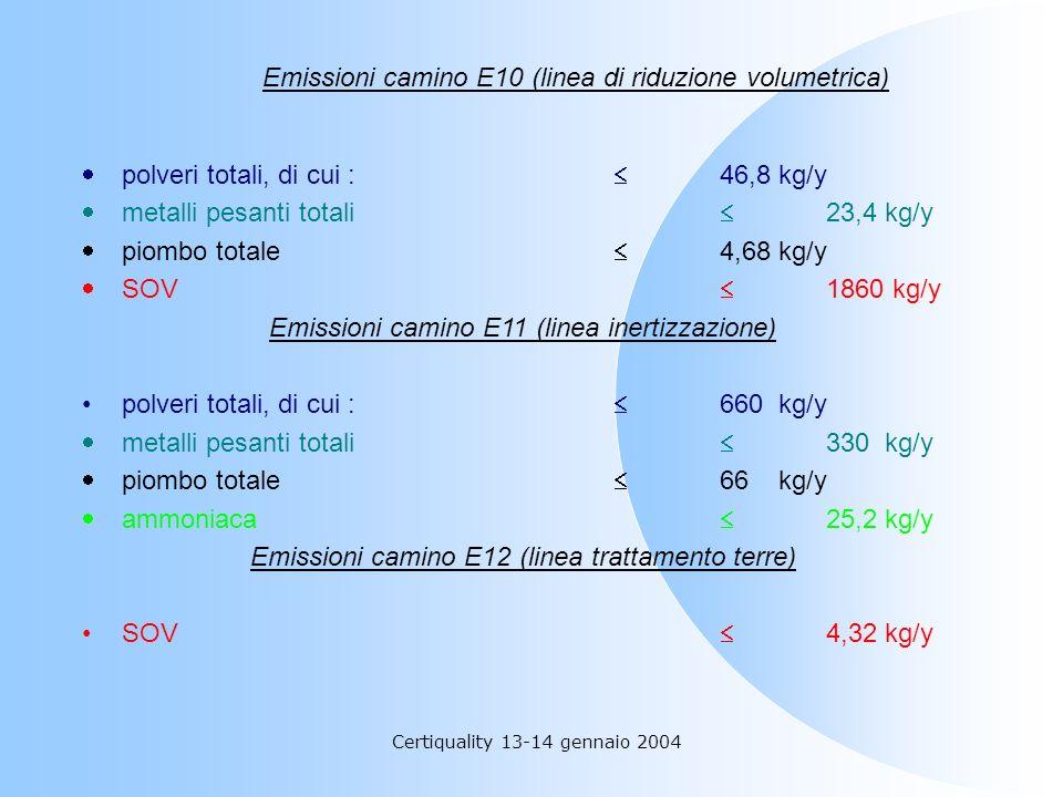 Certiquality 13-14 gennaio 2004 Emissioni camino E10 (linea di riduzione volumetrica) polveri totali, di cui : 46,8 kg/y metalli pesanti totali 23,4 k