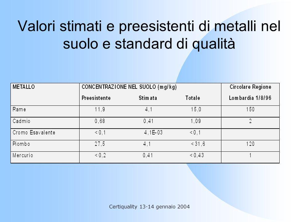 Certiquality 13-14 gennaio 2004 Valori stimati e preesistenti di metalli nel suolo e standard di qualità