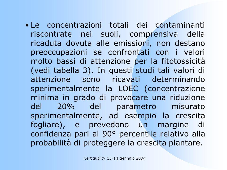 Certiquality 13-14 gennaio 2004 Le concentrazioni totali dei contaminanti riscontrate nei suoli, comprensiva della ricaduta dovuta alle emissioni, non