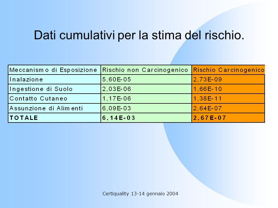 Certiquality 13-14 gennaio 2004 Dati cumulativi per la stima del rischio.