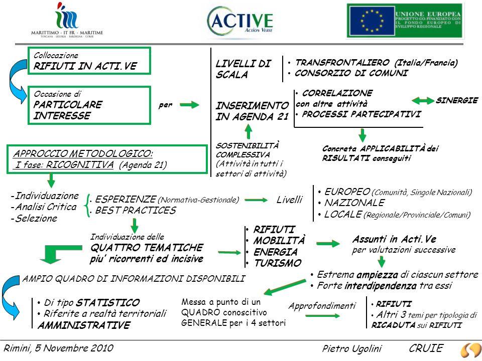 LIVELLI DI SCALA TRANSFRONTALIERO (Italia/Francia) CONSORZIO DI COMUNI CORRELAZIONE con altre attività PROCESSI PARTECIPATIVI INSERIMENTO IN AGENDA 21 SOSTENIBILITÀ COMPLESSIVA (Attività in tutti i settori di attività) Rimini, 5 Novembre 2010 Collocazione RIFIUTI IN ACTI.VE Occasione di PARTICOLARE INTERESSE Concreta APPLICABILITÀ dei RISULTATI conseguiti SINERGIE APPROCCIO METODOLOGICO: I fase: RICOGNITIVA (Agenda 21) -Individuazione -Analisi Critica -Selezione ESPERIENZE (Normativa-Gestionale) BEST PRACTICES Individuazione delle QUATTRO TEMATICHE piu ricorrenti ed incisive Livelli EUROPEO (Comunità, Singole Nazionali) NAZIONALE LOCALE (Regionale/Provinciale/Comuni) RIFIUTI MOBILITÀ ENERGIA TURISMO AMPIO QUADRO DI INFORMAZIONI DISPONIBILI Di tipo STATISTICO Riferite a realtà territoriali AMMINISTRATIVE Assunti in Acti.Ve per valutazioni successive Estrema ampiezza di ciascun settore Forte interdipendenza tra essi Messa a punto di un QUADRO conoscitivo GENERALE per i 4 settori Approfondimenti RIFIUTI Altri 3 temi per tipologia di RICADUTA sui RIFIUTI per Pietro Ugolini CRUIE