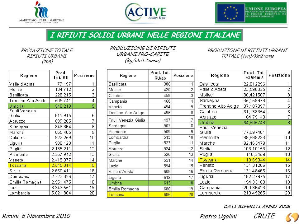Rimini, 5 Novembre 2010 I RIFIUTI SOLIDI URBANI NELLE REGIONI ITALIANE PRODUZIONE TOTALE RIFIUTI URBANI (ton) PRODUZIONE DI RIFIUTI URBANI PRO-CAPITE (kg/abit.*anno) PRODUZIONE DI RIFIUTI URBANI TOTALE (ton)/Km 2*anno DATI RIFERITI ANNO 2008 Regione Prod.