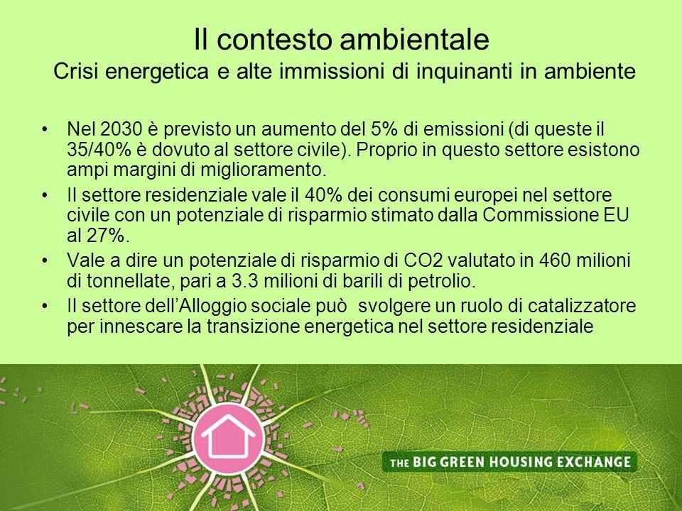 Il contesto ambientale Crisi energetica e alte immissioni di inquinanti in ambiente Nel 2030 è previsto un aumento del 5% di emissioni (di queste il 35/40% è dovuto al settore civile).