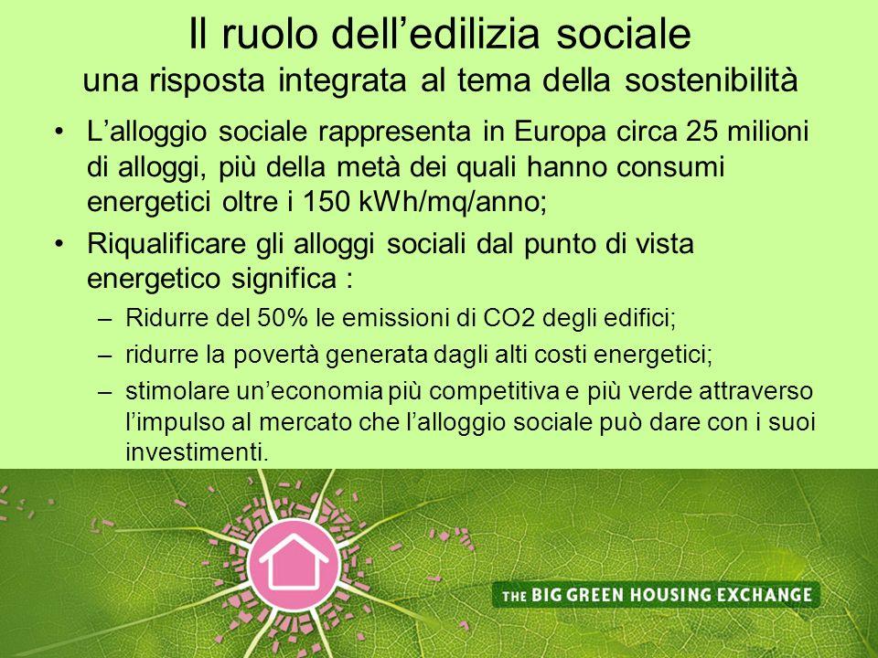 Il ruolo delledilizia sociale una risposta integrata al tema della sostenibilità Lalloggio sociale rappresenta in Europa circa 25 milioni di alloggi, più della metà dei quali hanno consumi energetici oltre i 150 kWh/mq/anno; Riqualificare gli alloggi sociali dal punto di vista energetico significa : –Ridurre del 50% le emissioni di CO2 degli edifici; –ridurre la povertà generata dagli alti costi energetici; –stimolare uneconomia più competitiva e più verde attraverso limpulso al mercato che lalloggio sociale può dare con i suoi investimenti.
