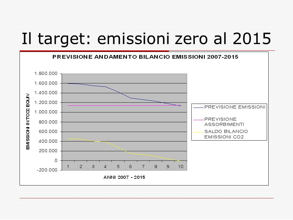 Il target: emissioni zero al 2015