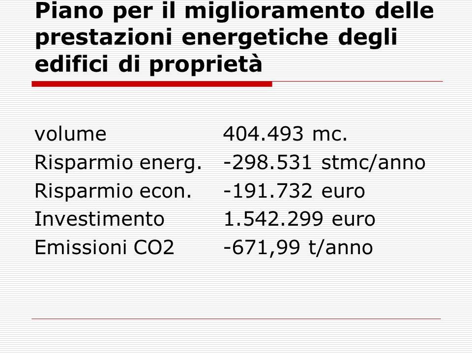 Piano per il miglioramento delle prestazioni energetiche degli edifici di proprietà volume404.493 mc. Risparmio energ.-298.531 stmc/anno Risparmio eco