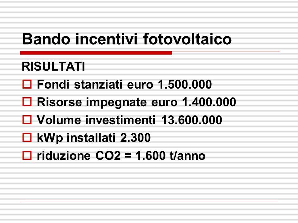Bando incentivi fotovoltaico RISULTATI Fondi stanziati euro 1.500.000 Risorse impegnate euro 1.400.000 Volume investimenti 13.600.000 kWp installati 2