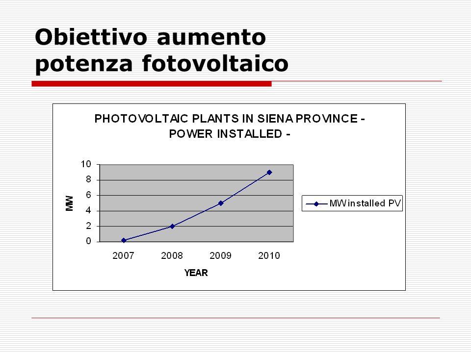 Obiettivo aumento potenza fotovoltaico