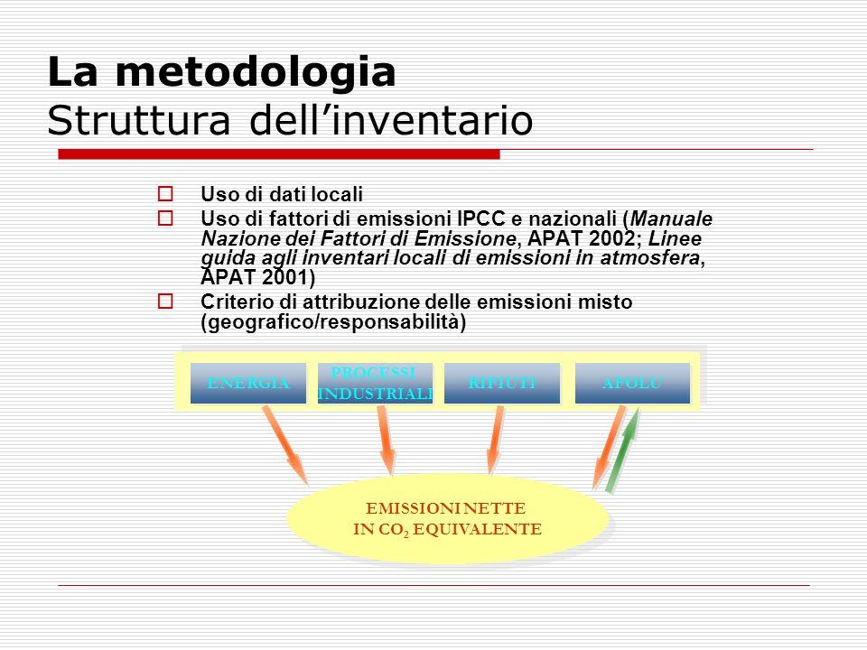 La metodologia Struttura dellinventario ENERGIA PROCESSI INDUSTRIALI PROCESSI INDUSTRIALI RIFIUTI AFOLU EMISSIONI NETTE IN CO 2 EQUIVALENTE EMISSIONI