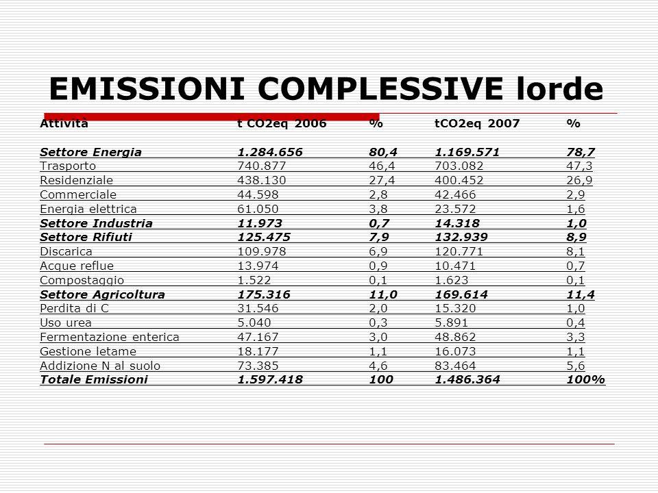 EMISSIONI COMPLESSIVE lorde Attivitàt CO2eq 2006% tCO2eq 2007% Settore Energia1.284.65680,41.169.57178,7 Trasporto740.87746,4703.08247,3 Residenziale4