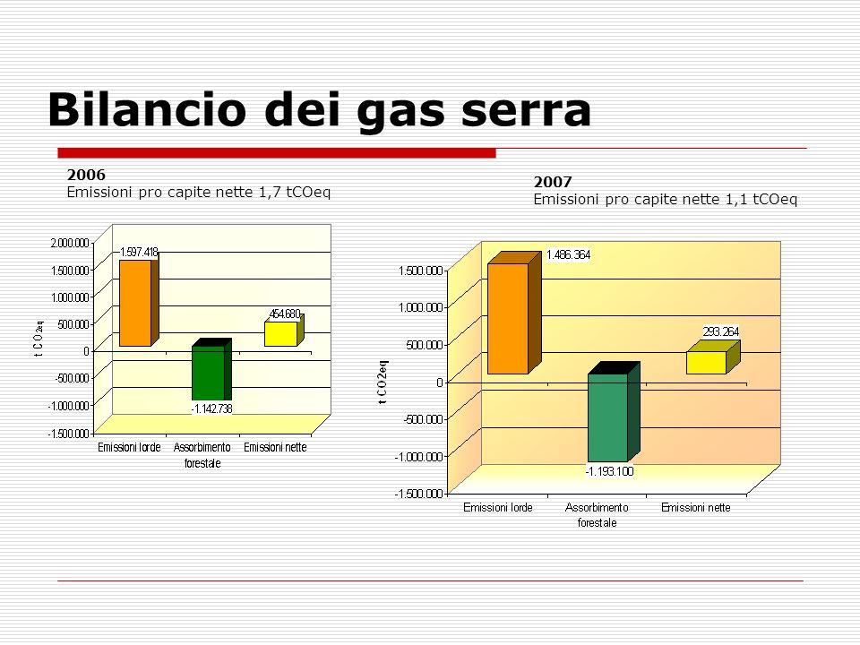 Bilancio dei gas serra 2007 Emissioni pro capite nette 1,1 tCOeq 2006 Emissioni pro capite nette 1,7 tCOeq