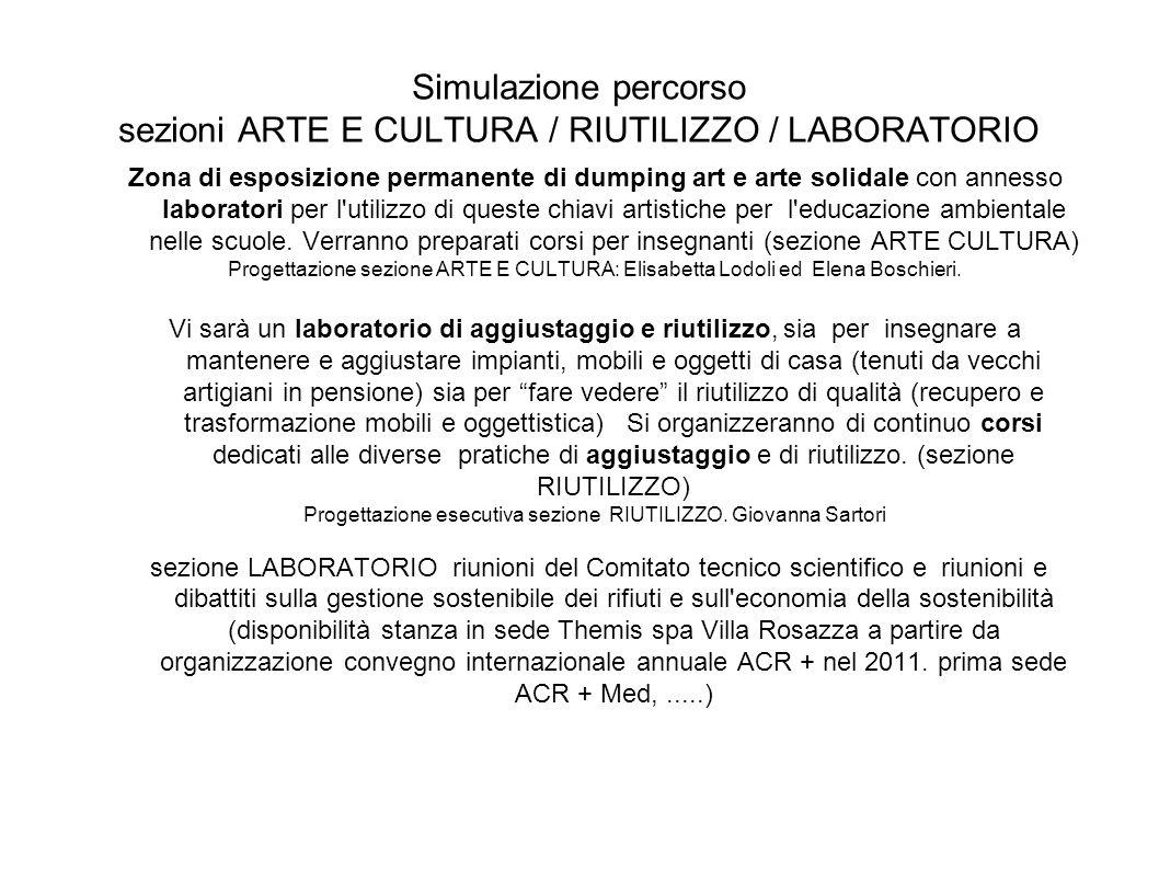 Simulazione percorso sezioni ARTE E CULTURA / RIUTILIZZO / LABORATORIO Zona di esposizione permanente di dumping art e arte solidale con annesso labor