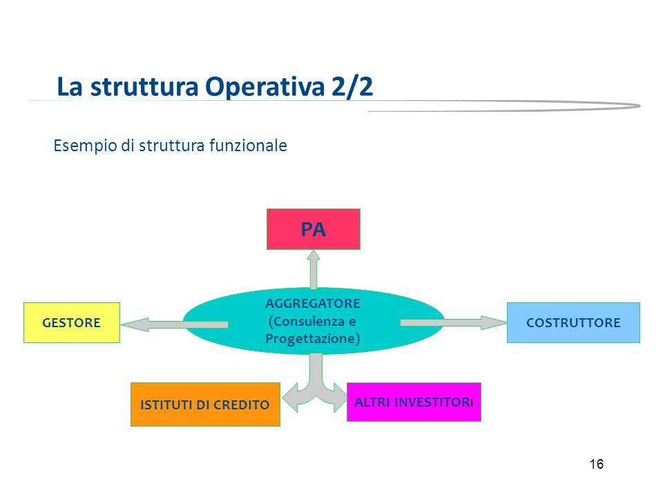 16 La struttura Operativa 2/2 Esempio di struttura funzionale AGGREGATORE (Consulenza e Progettazione) ALTRI INVESTITOR I ISTITUTI DI CREDITO PA COSTR