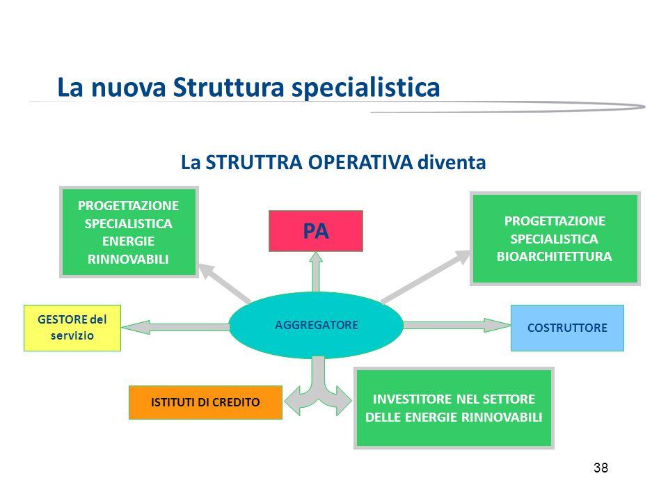 38 La nuova Struttura specialistica La STRUTTRA OPERATIVA diventa AGGREGATORE ISTITUTI DI CREDITO PA COSTRUTTOREGESTORE AGGREGATORE ISTITUTI DI CREDIT