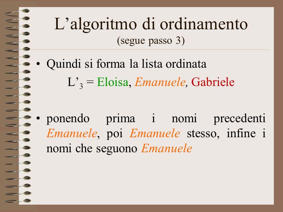 Lalgoritmo di ordinamento (segue passo 3) Quindi si forma la lista ordinata L 3 = Eloisa, Emanuele, Gabriele ponendo prima i nomi precedenti Emanuele,