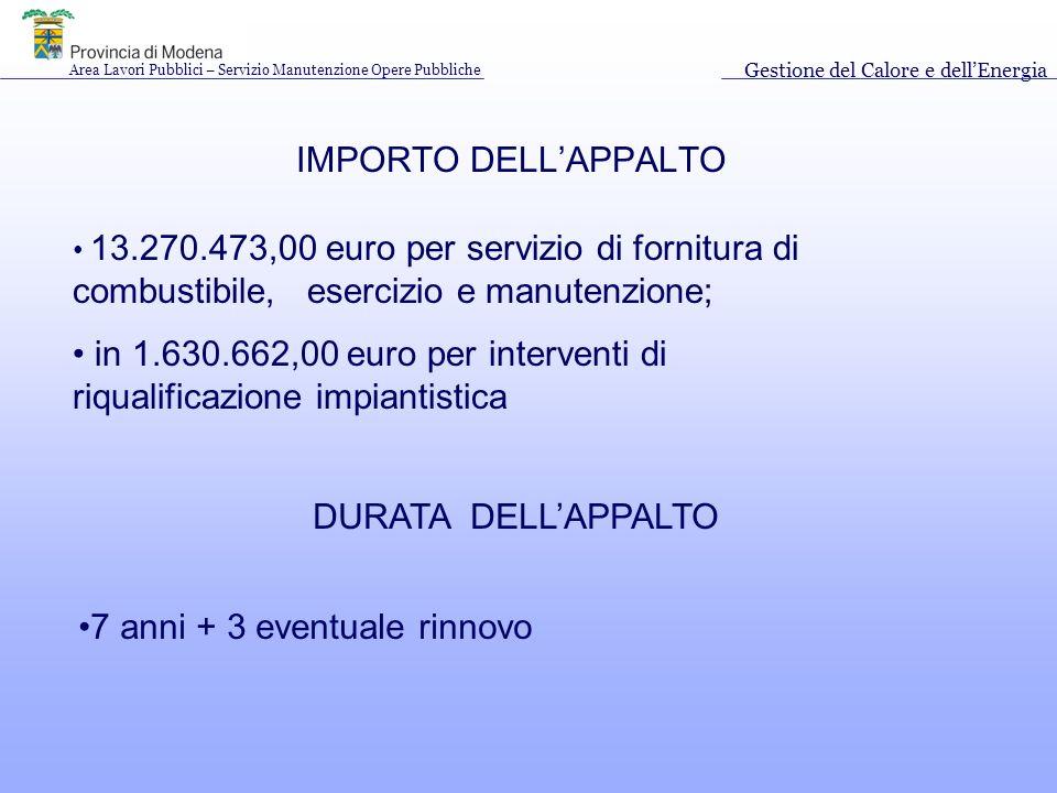 IMPORTO DELLAPPALTO 13.270.473,00 euro per servizio di fornitura di combustibile, esercizio e manutenzione; in 1.630.662,00 euro per interventi di riqualificazione impiantistica DURATA DELLAPPALTO 7 anni + 3 eventuale rinnovo Area Lavori Pubblici – Servizio Manutenzione Opere Pubbliche Gestione del Calore e dellEnergia