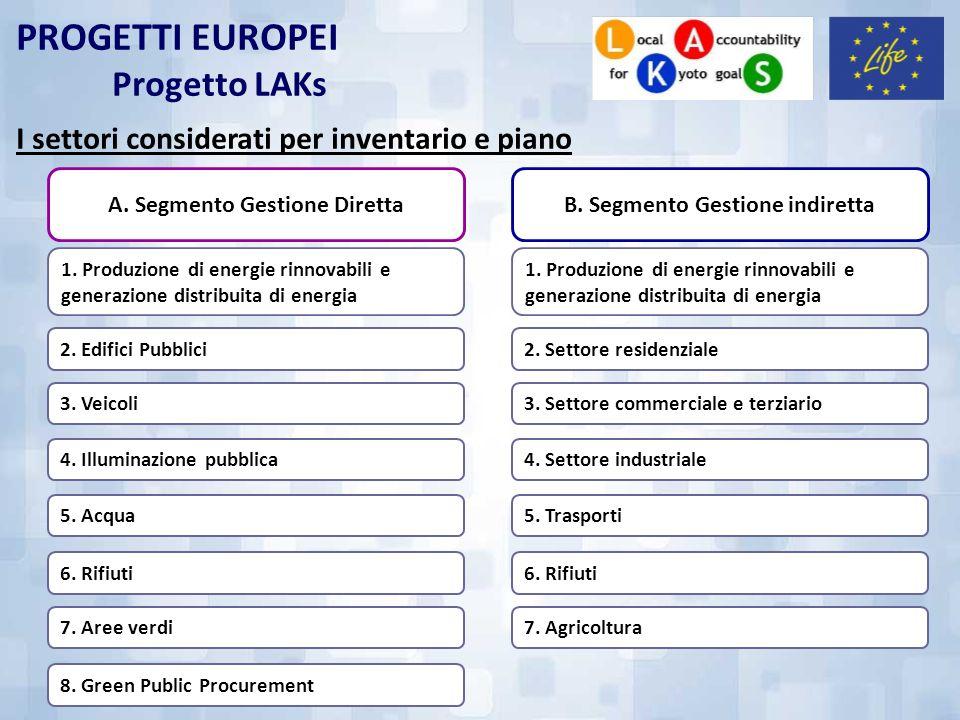 PROGETTI EUROPEI Progetto LAKs I settori considerati per inventario e piano 1. Produzione di energie rinnovabili e generazione distribuita di energia