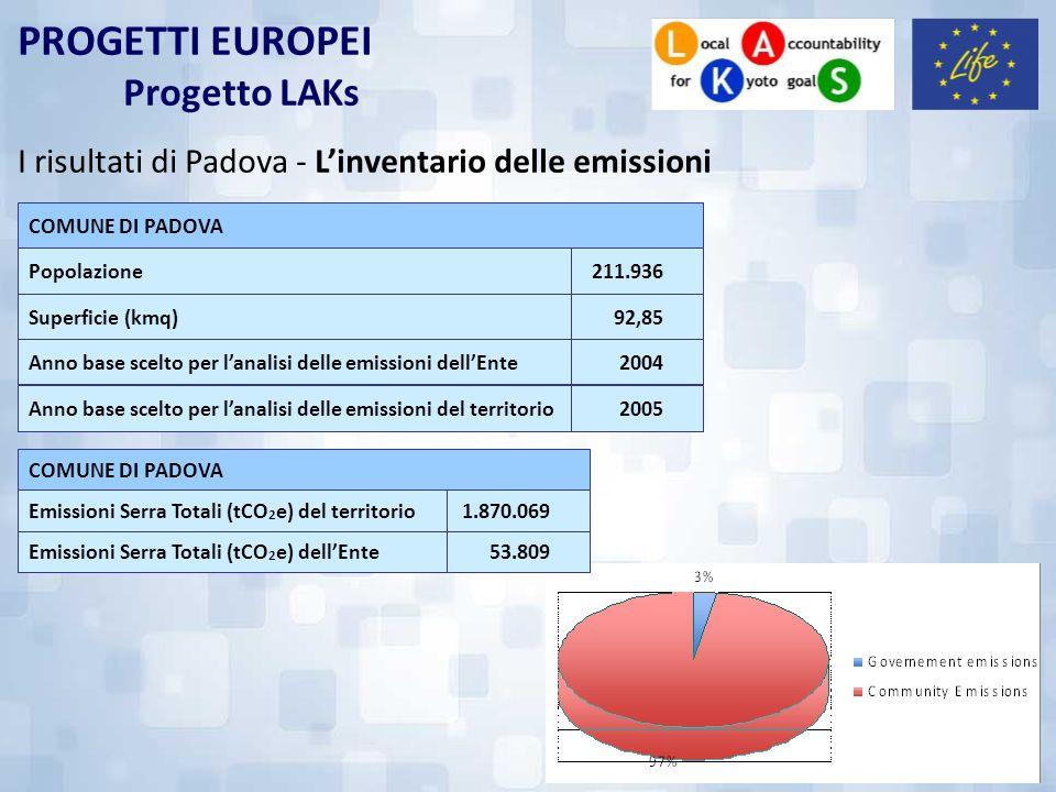 PROGETTI EUROPEI Progetto LAKs I risultati di Padova - Linventario delle emissioni 2005Anno base scelto per lanalisi delle emissioni del territorio 20