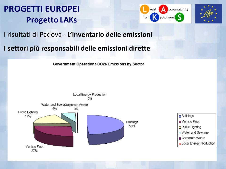 PROGETTI EUROPEI Progetto LAKs I risultati di Padova - Linventario delle emissioni I settori più responsabili delle emissioni dirette